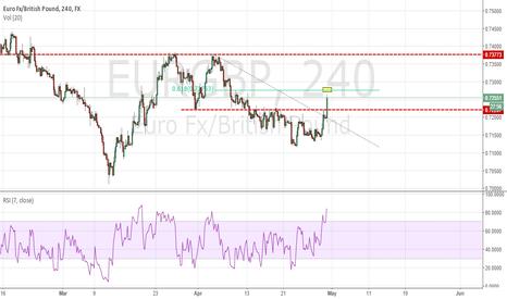 EURGBP: EUR/GBP - 2618 Trade