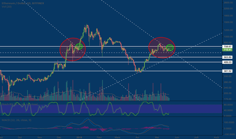 ETHUSD: see you at moon