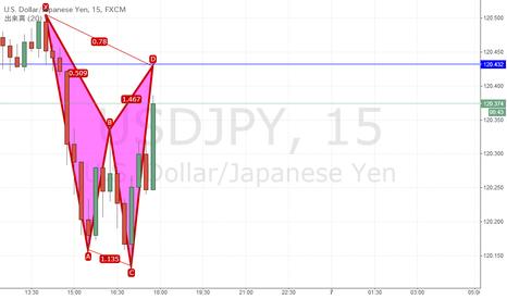 USDJPY: ドル円、15分足でCYPHERになりそうに見えます。