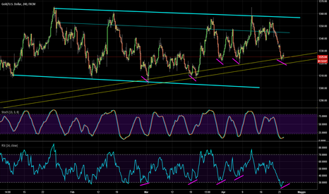 XAUUSD: gold: doppio minimo in divergenza per il Buy-on-dip?