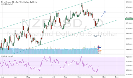 NZDUSD: IT'S TIME TO LONG