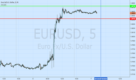 EURUSD: EURUSD London Open Straddle