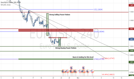 EURUSD: Technical Analysis of EUR/USD