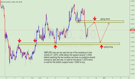 GBPUSD: Pay attention to GBPUSD trading opportunities