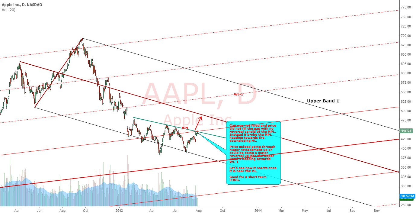 APPLE : END OF GRAVITY FALL?