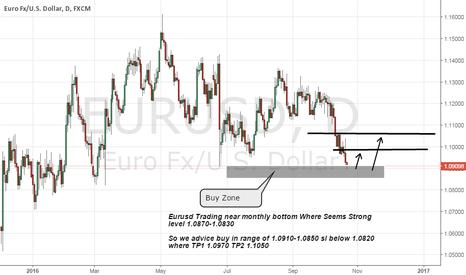EURUSD: eurusd long at strong daily bottom