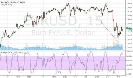 EURUSD: all goes down!