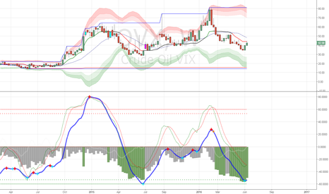 OVX: the opposite of $USOIL $UWTI just had buy signal on weekly