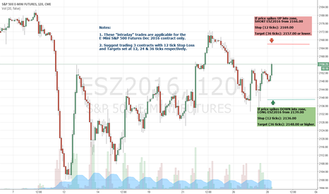 """ESZ2016: SmartLevels - Today's """"intraday"""" Levels for E-Mini S&P 500"""
