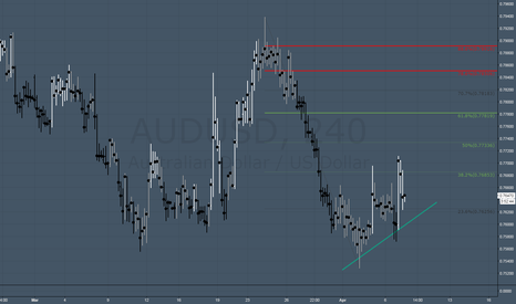 AUDUSD: smells like bear flag