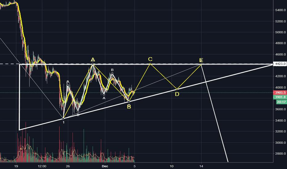 XBTUSD: Ascending Triangle?