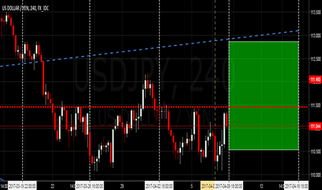 USDJPY: $USDJPY | Target $111.50 then Ascension