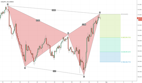 USDJPY: Fantastic Shark Pattern (short)