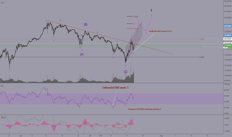 ETHUSD: ETH is this really happening????