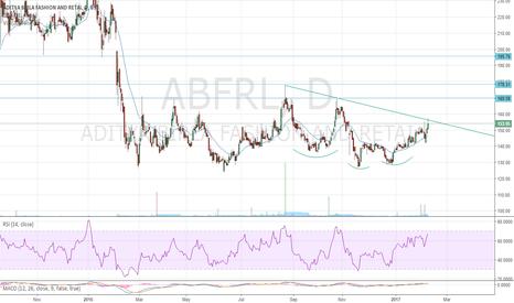 ABFRL: Aditya Birla Retail verge of Breakout