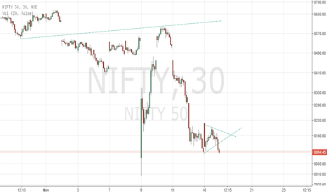 NIFTY: Nifty - Penant Formation - More pain in store?
