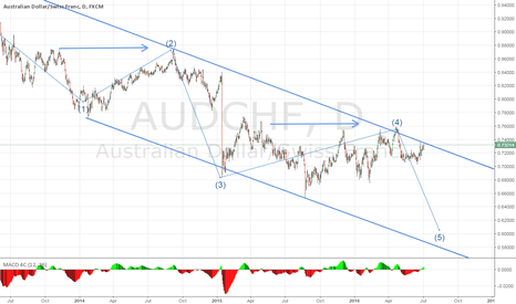 AUDCHF: AUDCHF - Ride The Wave Down