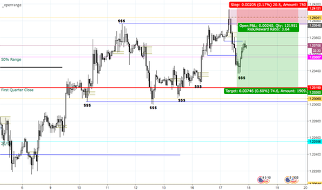 EURUSD: Short Cable