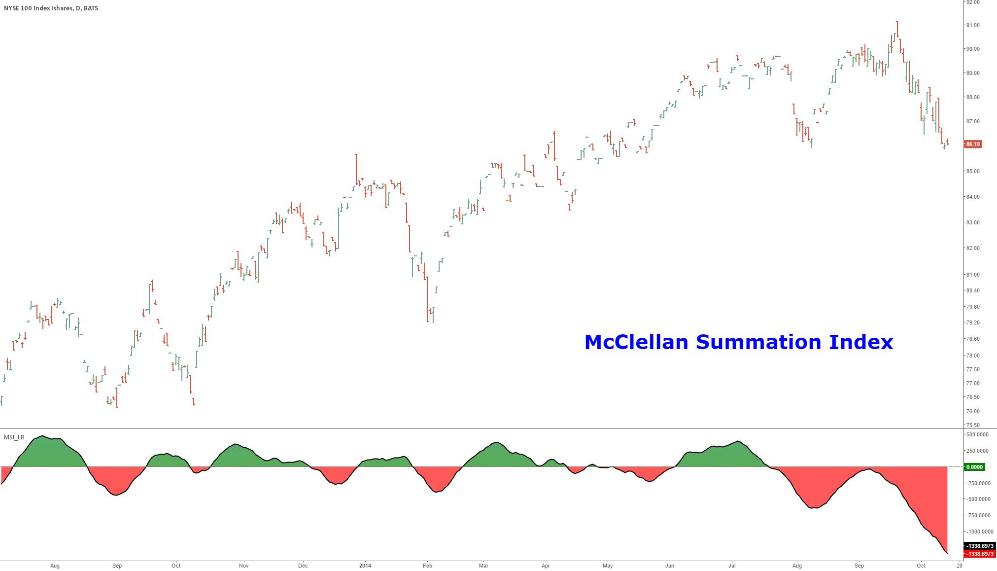 McClellan Summation Index [LazyBear]