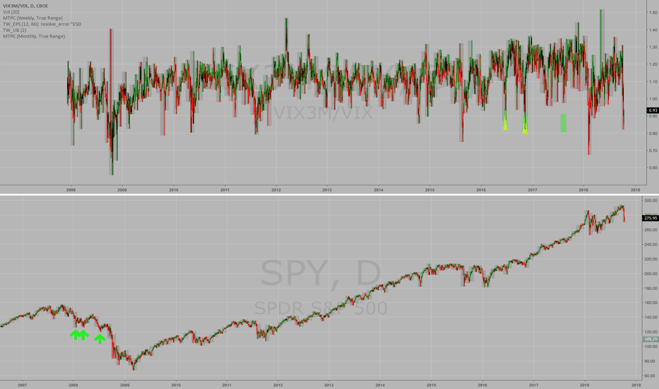 SPY: How $VIX vs 3-Month VIX Signals Stock Market Bottoms