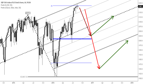 SPX500: Bubbles everywhere: Current risks to the US stock market rally