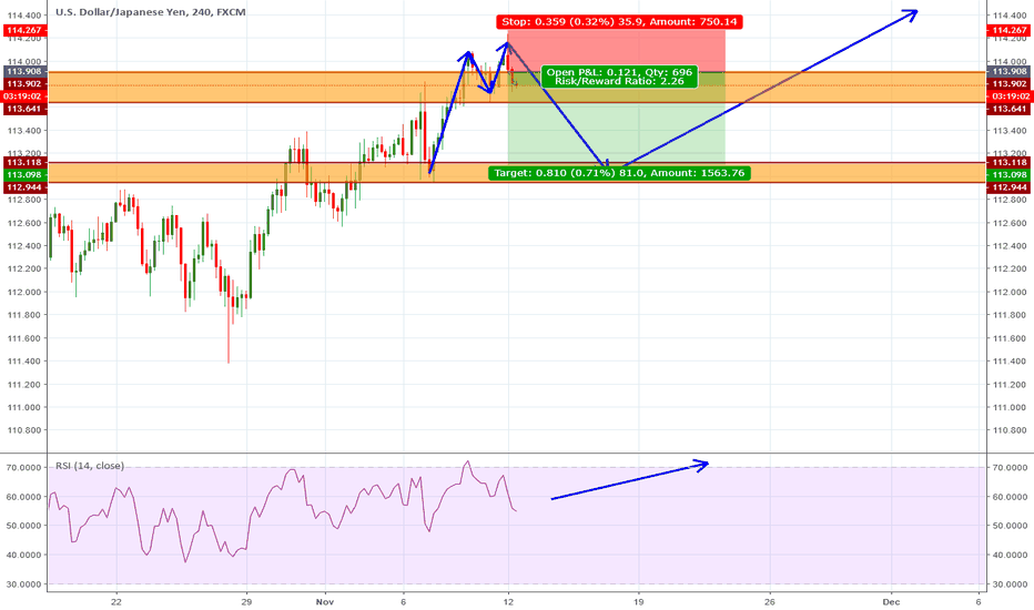 USDJPY: USDJPY SHORT until that important zone of support