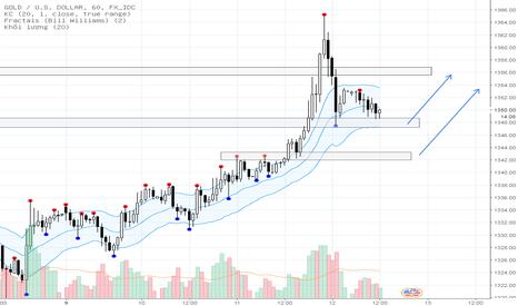 XAUUSD: GOLD/USD - H1