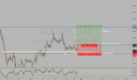 AUDJPY: AUDJPY 4HR LONG