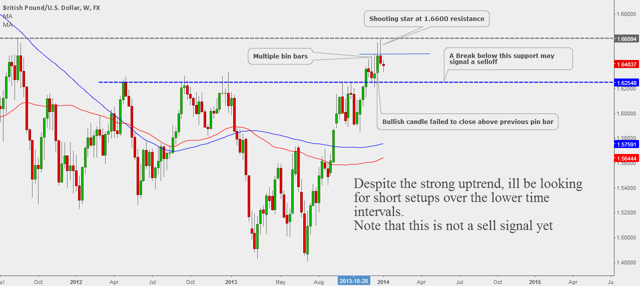 GBPUSD: Reading Candles