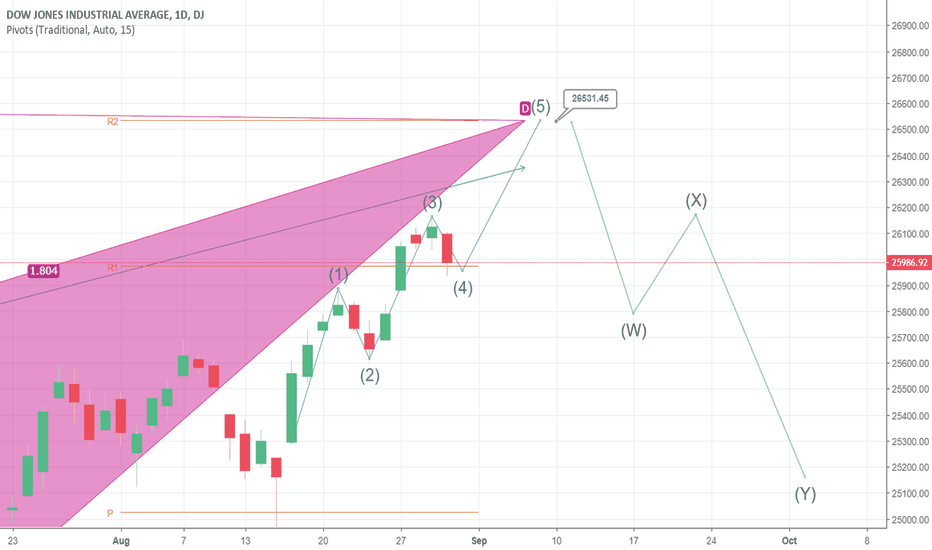 DJI: US 30 Wave 5 Possible Pathway