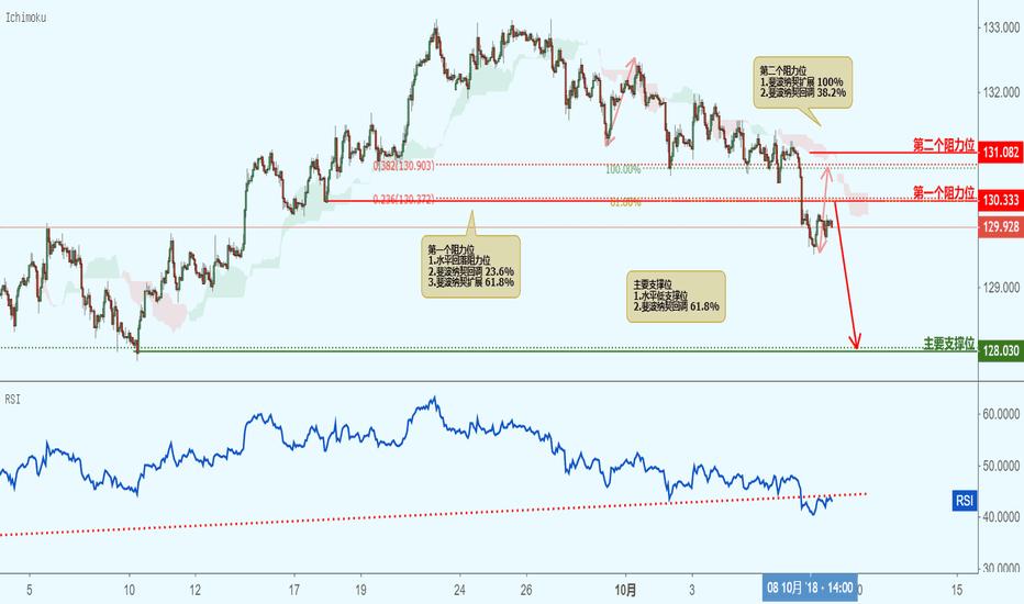EURJPY: EURJPY 欧元兑日元(1小时图)-接近阻力位,下跌!