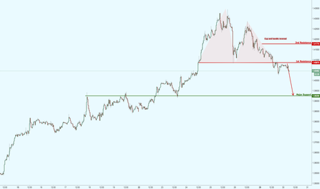 GBPUSD: GBPUSD forming a really strong reversal, prepare for a potential
