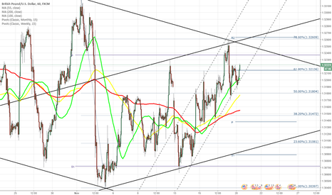 GBPUSD: GBP/USD trades at crossroad of two channels