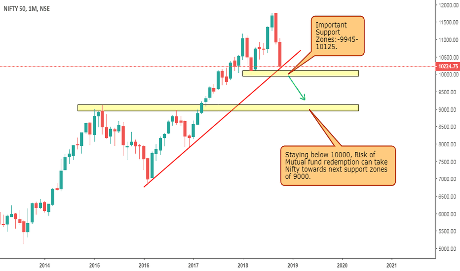 NIFTY: Nifty on Monthly Charts