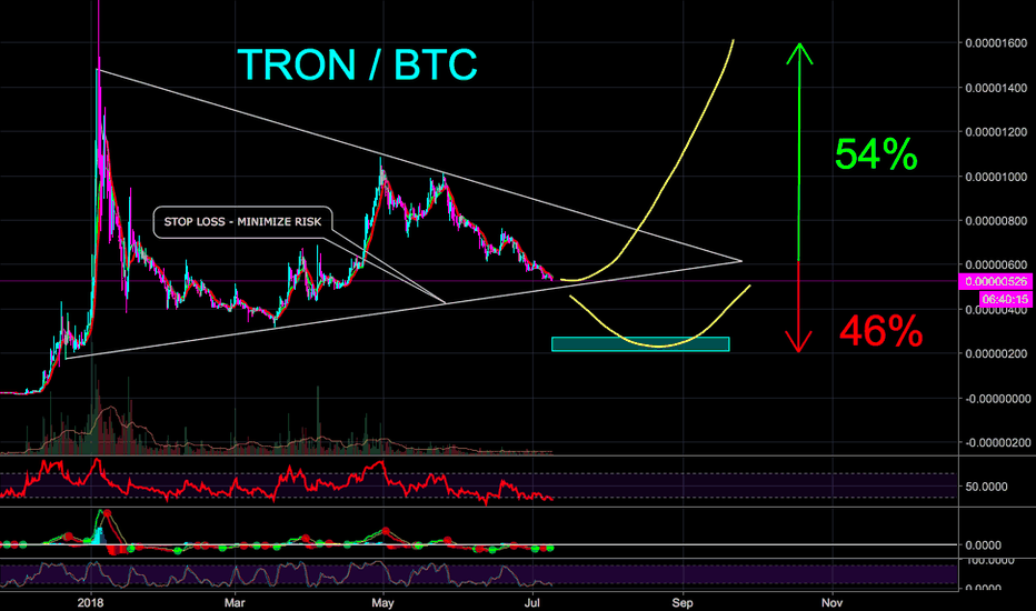 TRXBTC: TRON / BTC READY FOR NEXT BULL? - CryptoManiac101