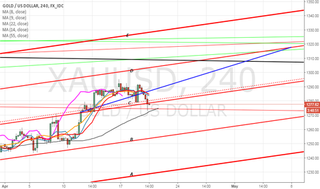 XAUUSD: just a view