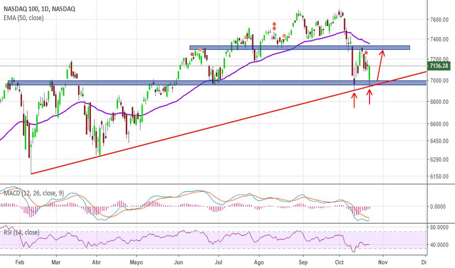 NDX: NASDAQ DOBLE SUELO