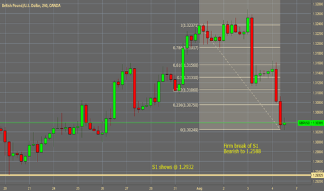 GBPUSD: GBP/USD Bearish outlook