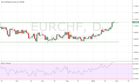 EURCHF: EURCHF: Breakout on a long rectangle