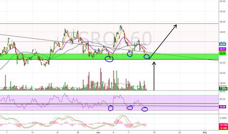 TSRO: Potential Triple Bottom?
