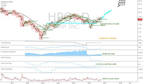 HPQ: HPQ: Long term proposition?