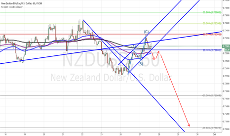 NZDUSD: NZD USD Short Update