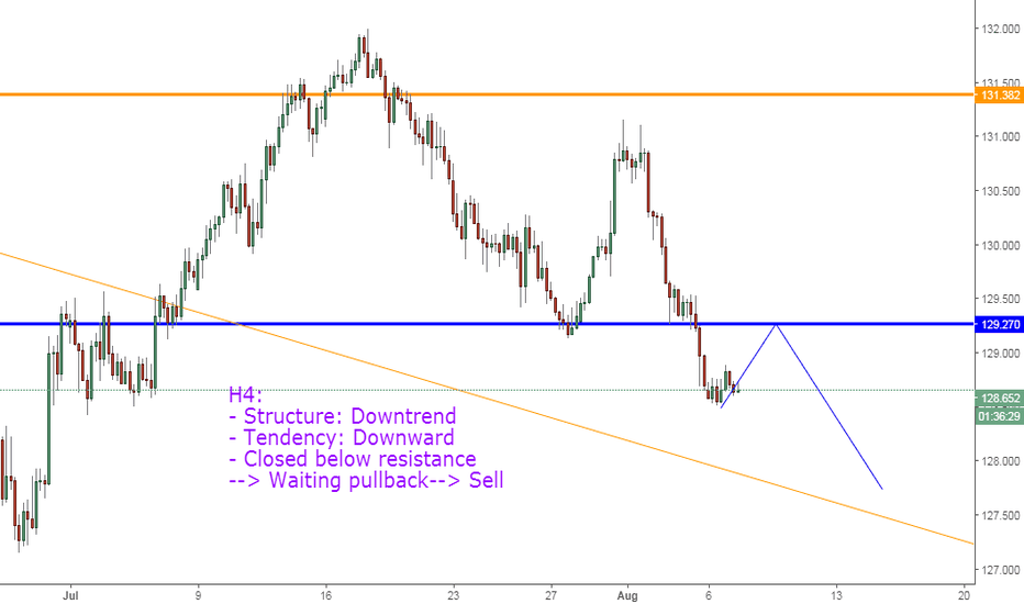 EURJPY: EURJPY, Continuous downtrend !