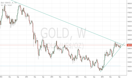 GOLD: Gold on weekly make or break point. most likely make