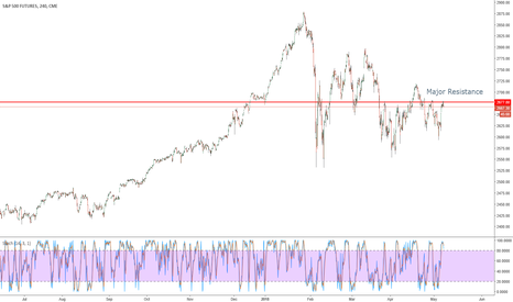 SP1!: S&P 500 at major resistance