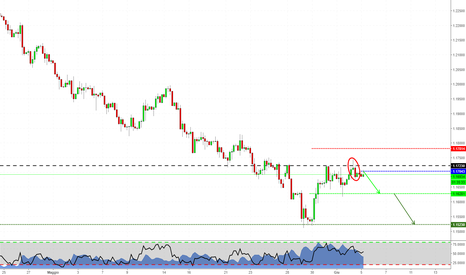 EURUSD: EURUSD - Uno short in continuazione col trend
