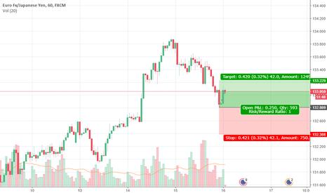 EURJPY: Simple Trading Idea