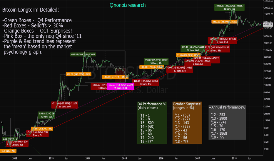 BTCUSD: Here is a longterm price analysis of BTC. Lots of data in here..