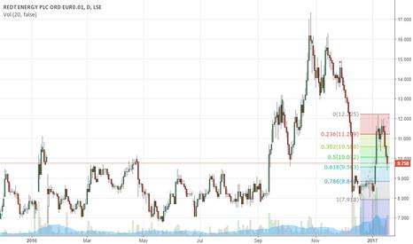 RED: REDT Energy Buy