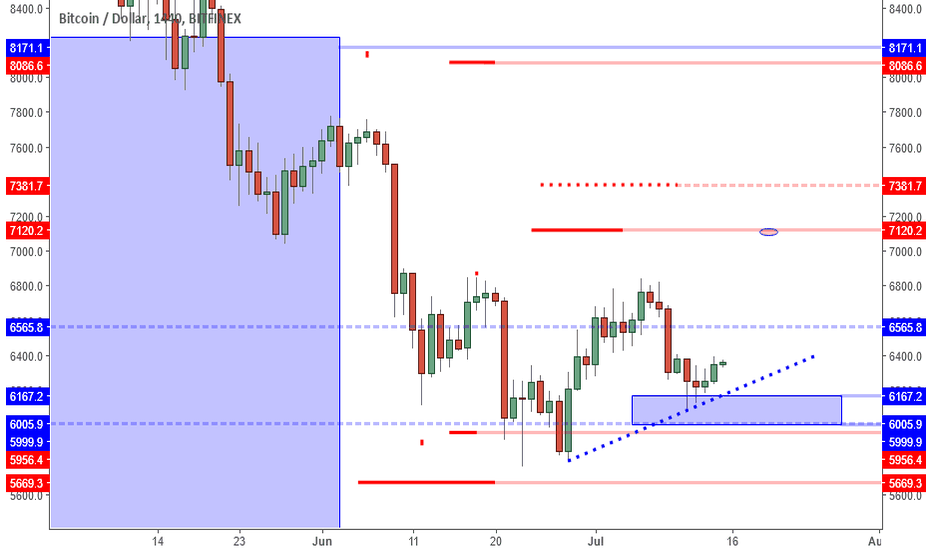 BTCUSD: BTCUSD: Playing Noise On The Way To 6850.